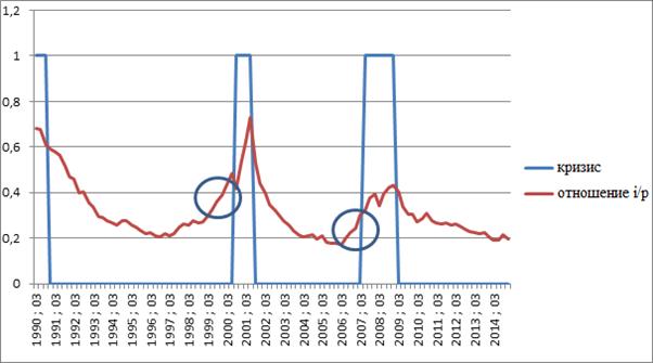 отношение i / p (процент к прибыли)